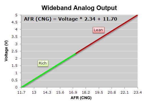 wideband o2 air fuel ratio sensor module air fuel ratio afr. Black Bedroom Furniture Sets. Home Design Ideas
