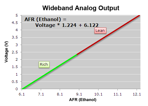 AFRWBEthanol_Analog wideband o2 air fuel ratio sensor module air fuel ratio afr plx wideband wiring diagram at reclaimingppi.co