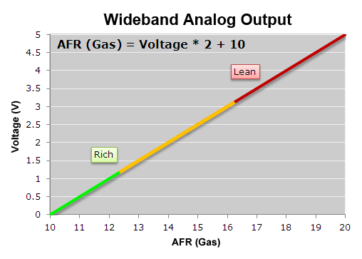 AFRWBGas_Analog wideband o2 air fuel ratio sensor module air fuel ratio afr plx wideband wiring diagram at reclaimingppi.co