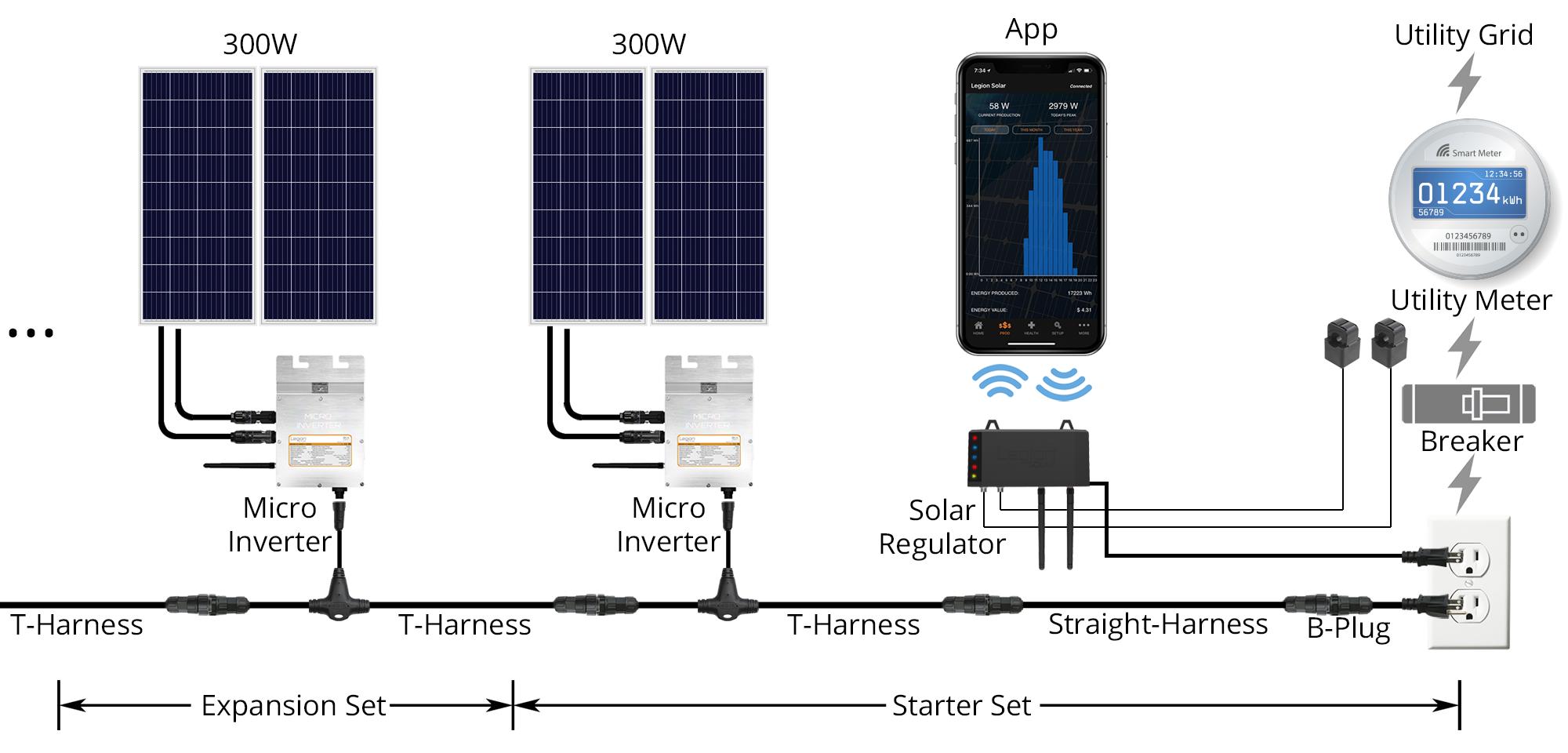 Legion Solar Regulator  Gen 3